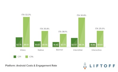 Liftoff's surprise: Banner ads are 120% more effective than video