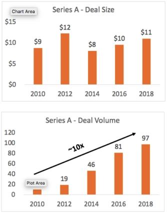 Silicon Valley – RMK Scale Ventures