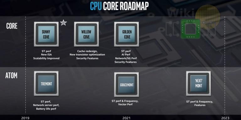 Intel's road map