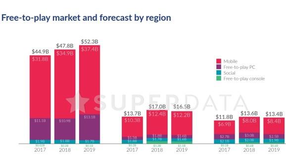 SuperData: Digital games grew 12% to $113.4 billion in 2018; Fortnite earned $2.4 billion