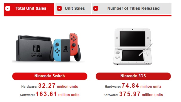 Nintendo Switch and 3DS hardware sales.
