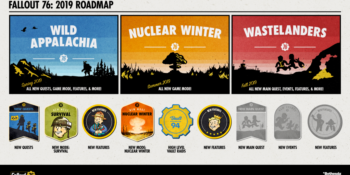Fallout 76's 2019 road map.