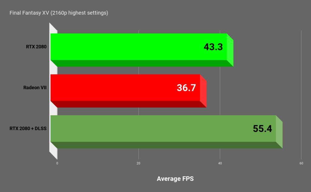 Radeon VII vs  RTX 2080 -- which $700 GPU should you get? | VentureBeat