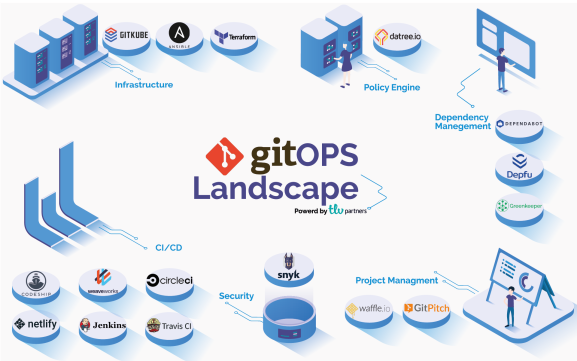 9ef08c2959c18 What is GitOps and why you should know about it - Digital home