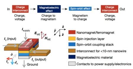 MESO transistor illustration