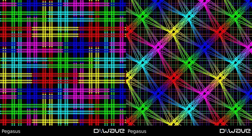 D-Wave's Pegasus topology