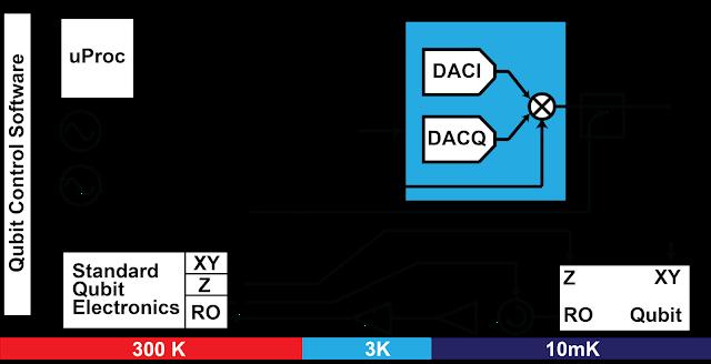 Google qubit controller