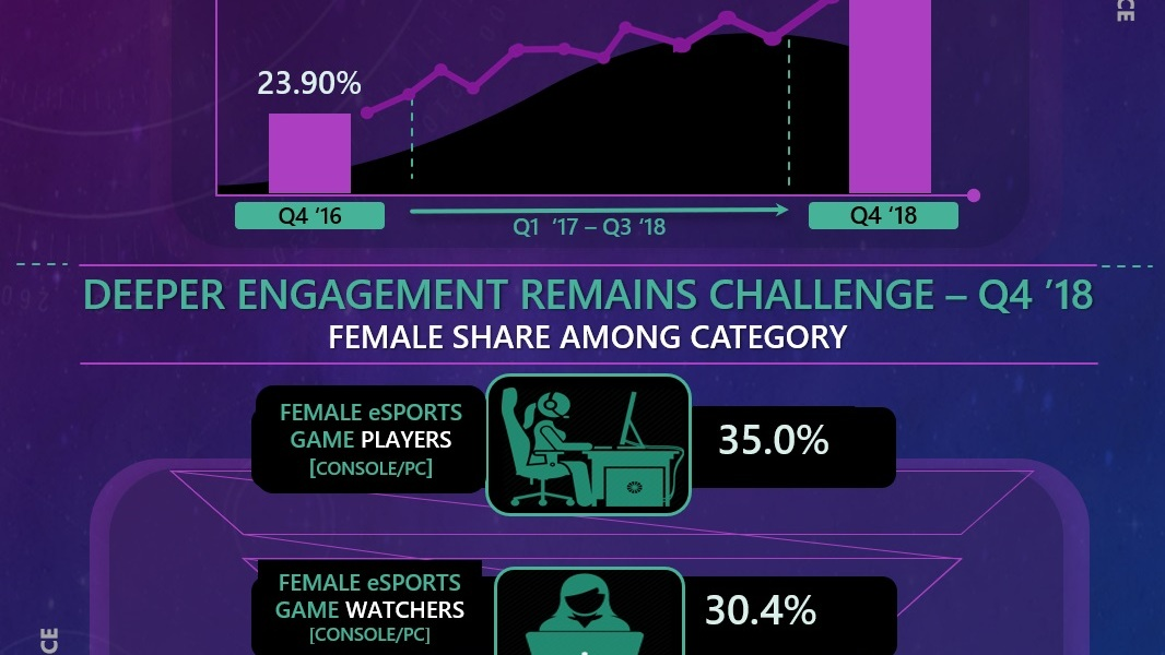 Interpret's data shows the female esports audience is growing.