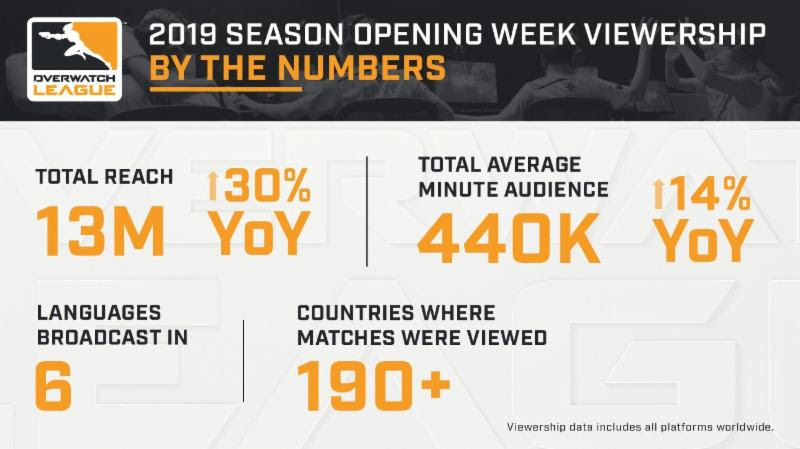 Stats for Overwatch League's second season opening week.