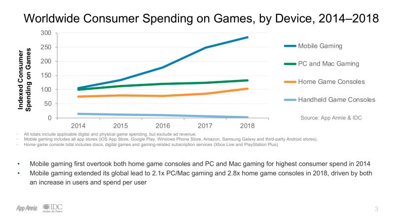 2018 consumer spending.