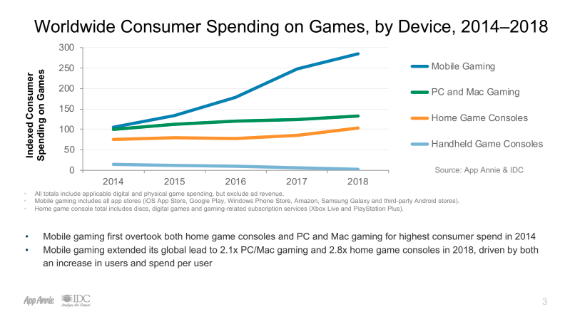 App Annie: Mobile gaming made 20% more than other markets