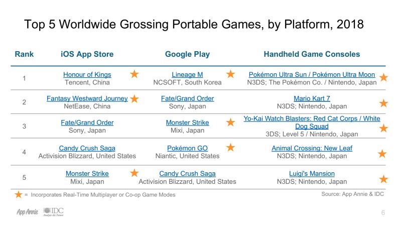 Highest grossing games by platform.