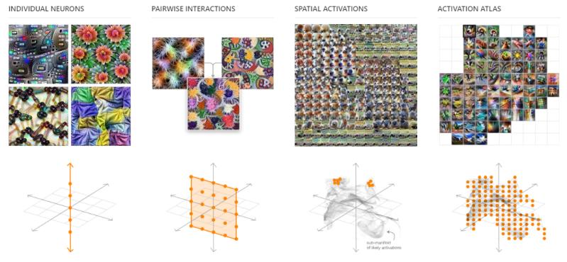 OpenAI Google Brain activation atlases