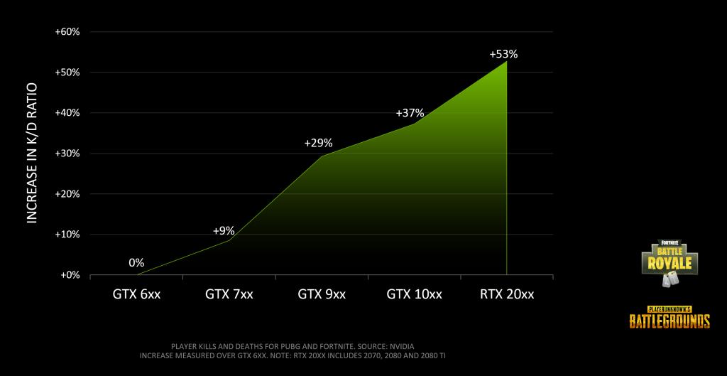 Nvidia: RTX GPUs can improve your kill-death ratio in Apex Legends