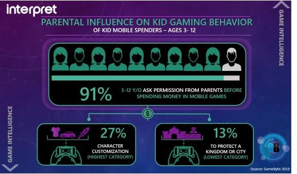 Interpret: 91% of kids ask parents for permission when