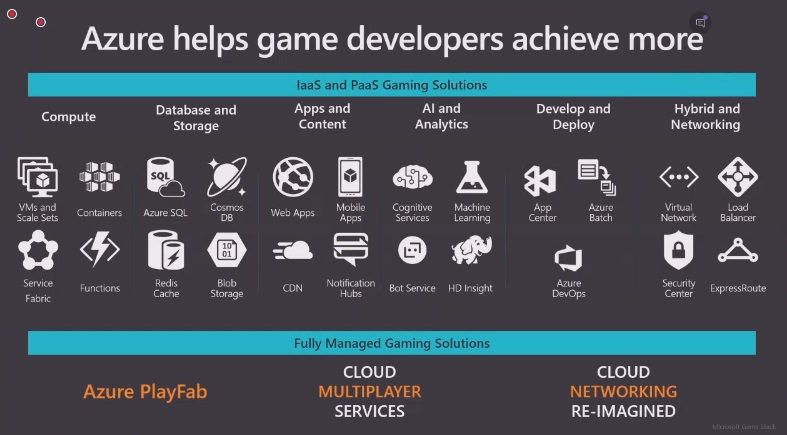 Azure is bringing together a lot of gaming tools in one place.