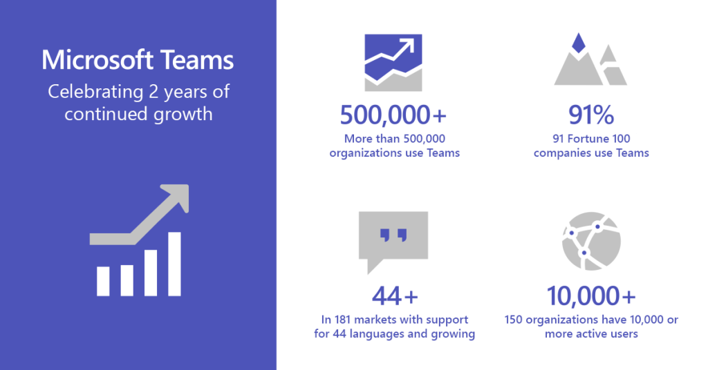 Microsoft Teams is now used by 500,000 organizations