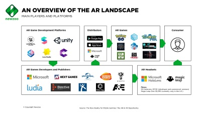 43e34eb60f0 Newzoo  AR has a far bigger opportunity on mobile than VR