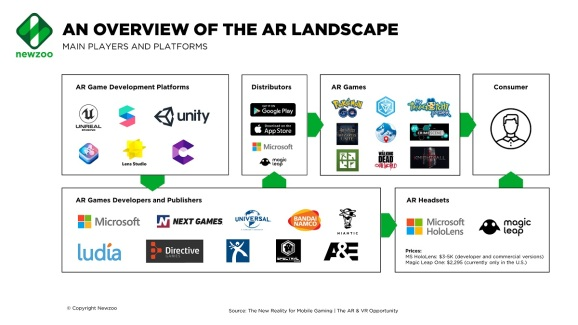 Newzoo's view of the AR landscape.