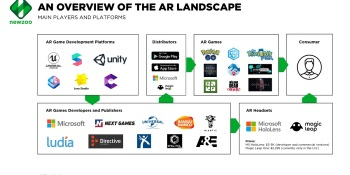 Newzoo: AR has a far bigger opportunity on mobile than VR