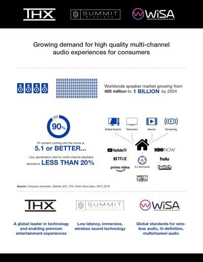 Summit Wireless and THX will bring high-res wireless sound