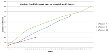 Windows 10 now runs on 800 million devices