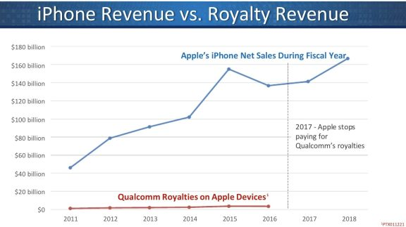 Apple's royalty payments to Qualcomm barely changed over the years of their collaboration, despite huge upticks in iPhone sales, Qualcomm says.