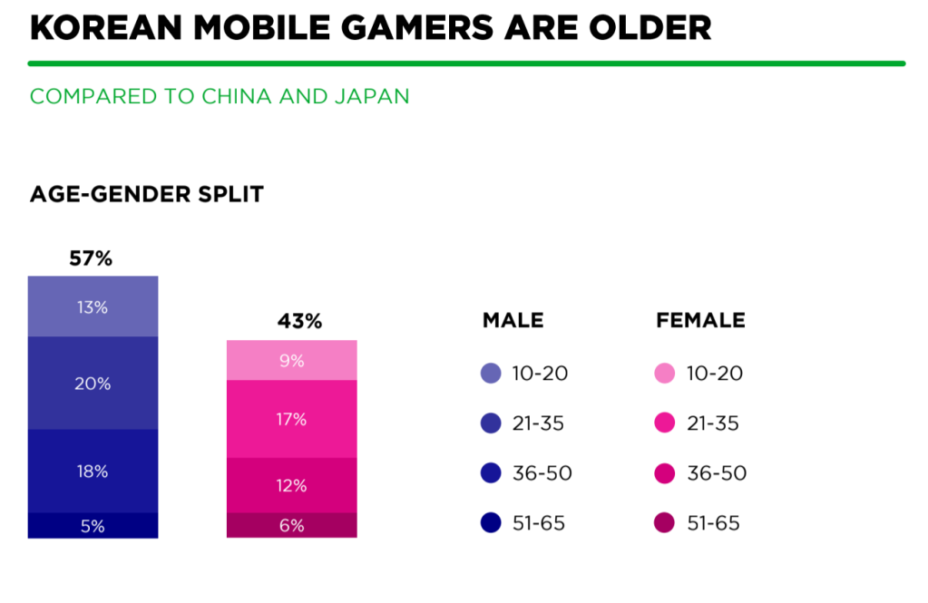 South Korea is a mobile gaming haven -- even for Western