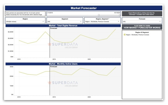 SuperData Arcade Forecaster predicts the future performance of digital games