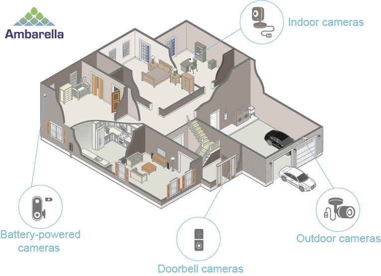 Ambarella's home security solution.