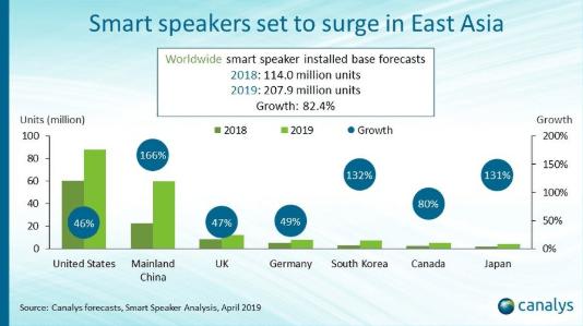 Canalys smart speaker growth