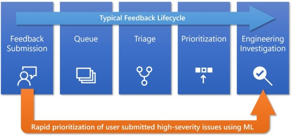 Microsoft prioritizing user-submitted high-severity issues using machine learning