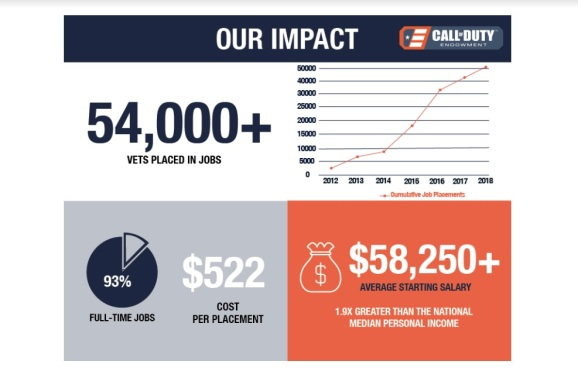 The Call of Duty Endowment has helped more than 54,000 veterans find jobs.