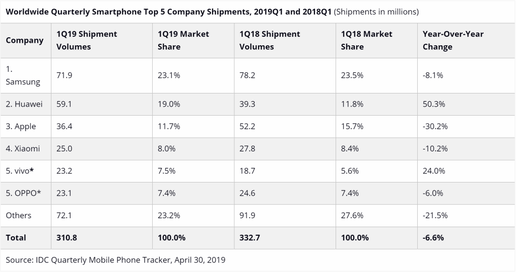 IDC: Smartphone shipments declined 6 6% in Q1 2019, Huawei overtakes