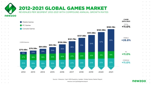 Chart showing the growth of mobile gaming worldwide. Image: