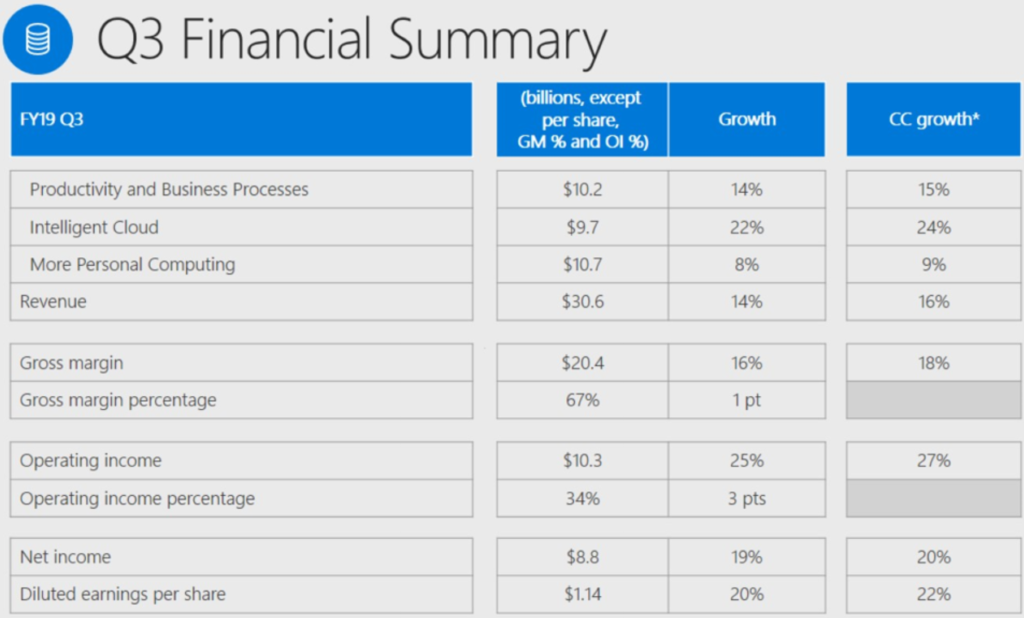 Microsoft reports $30 6 billion in Q3 2019 revenue: Azure up