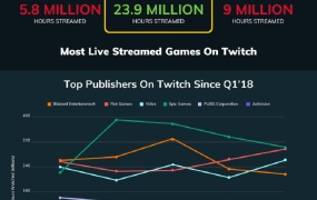 Newzoo reports the big winners among livestreamed games.