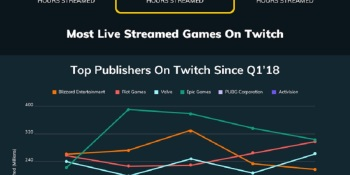 Fortnite rules Q1 streaming hours, but Apex places No. 2 and surpasses League of Legends
