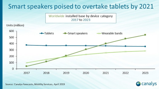 Canalys smart speaker growth