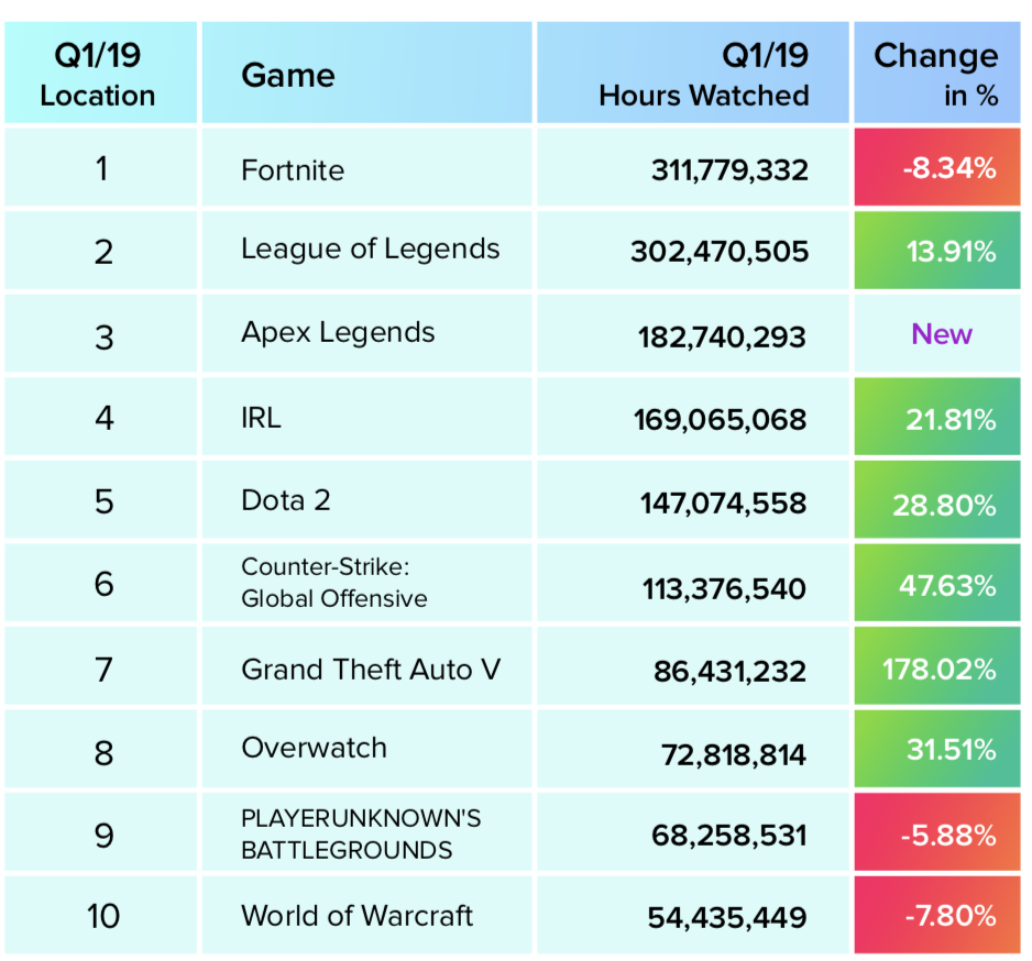 Fortnite and Apex Legends propel Twitch to 2 7 billion hours