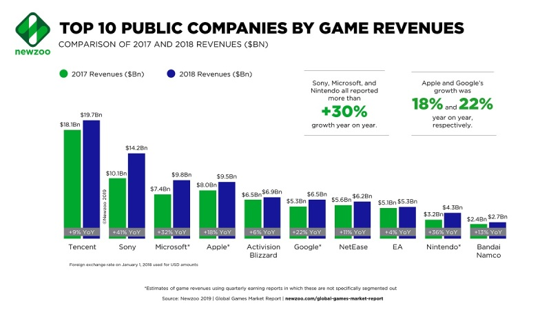 Newzoo: Top 25 public game companies generated over $100