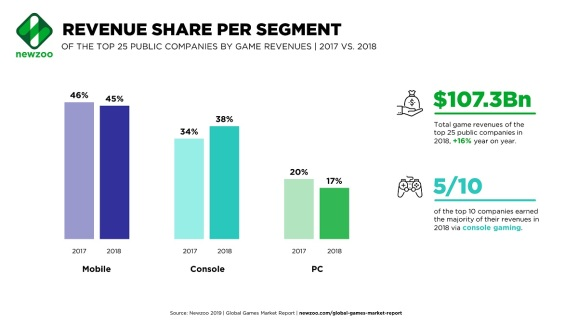 Mobile games generated the most revenue for public game companies.