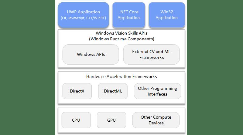Microsoft Windows Vision Skills