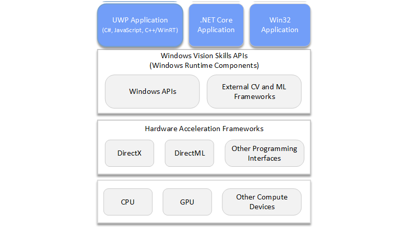 Microsoft releases Windows Vision Skills preview to streamline computer vision development