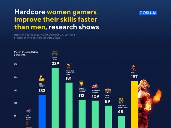 Female gamers improve faster than men in Dota 2.