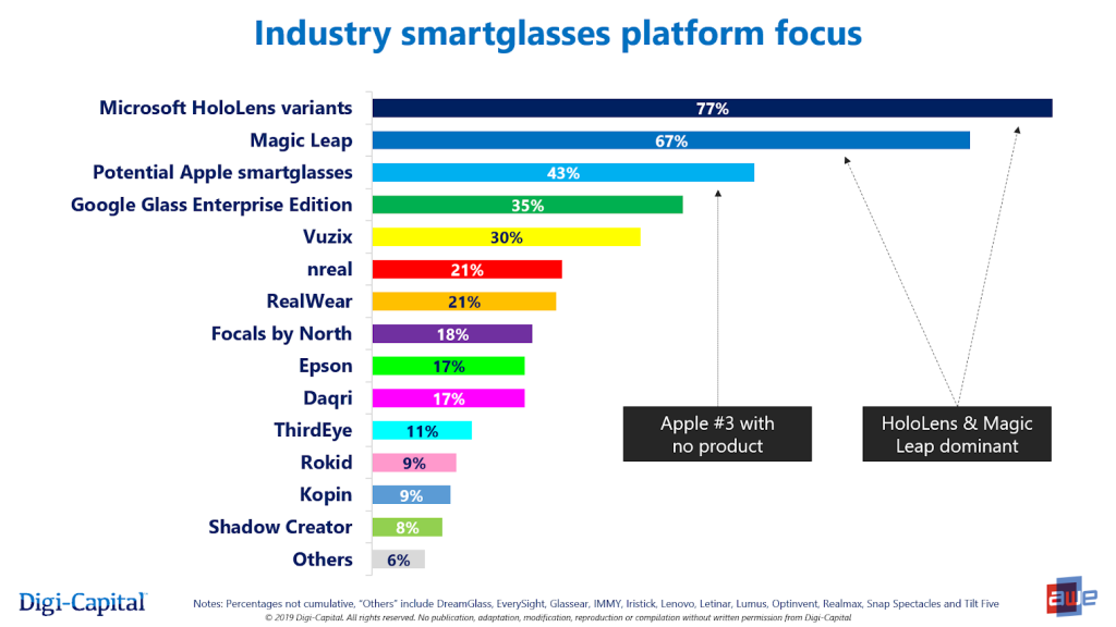 Apple is in the top 3 in smartglasses     with no product | VentureBeat