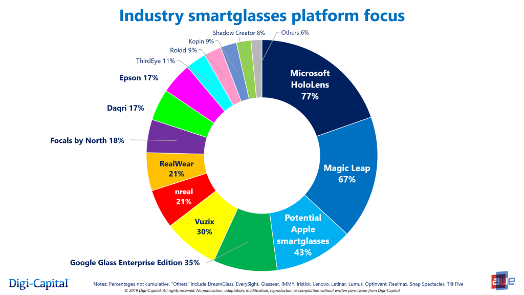 Amazing Apple Is In The Top 3 In Smartglasses With No Product Venturebeat Wiring 101 Akebretraxxcnl