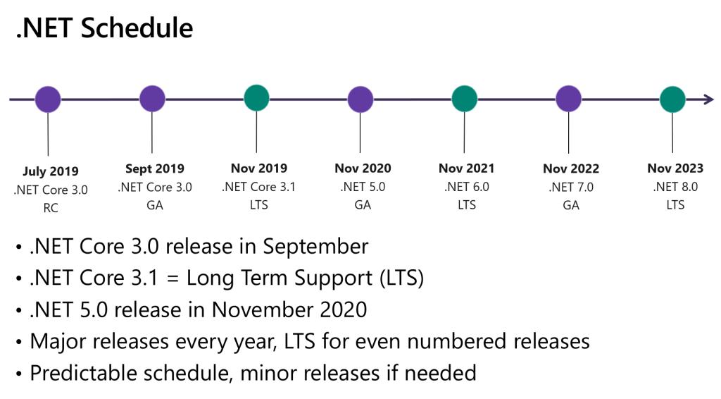 .NET roadmap