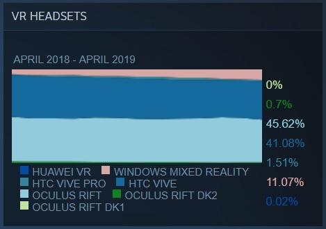 Vive rattrape Rift dans l'enquête de mai sur le matériel réalisée par Steam Steam Hardware Survey May 2019