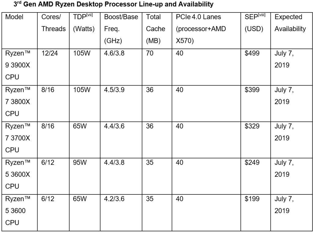 AMD third-generation Ryzen launch lineup, pricing, and July 7 availability